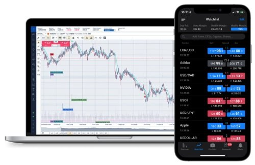 Forex, Gold and CFD Trading Demo