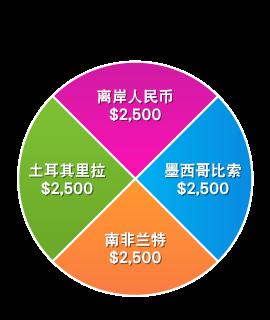新兴市场指数