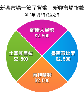新興市場指數