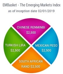 This is a pie chart showing the EMB Basket