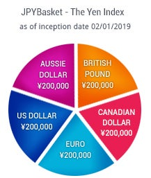 This is a pie chart showing the JPY Basket