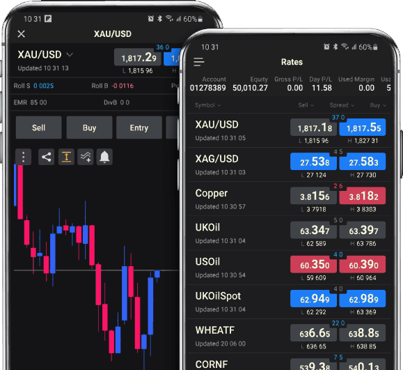 Trade Commodities With FXCM