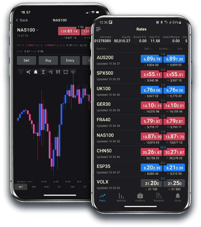 Trade Indices with FXCM