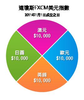 道瓊斯FXCM美元指數