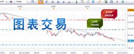 外汇交易平台图表