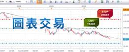 外匯交易平台圖表